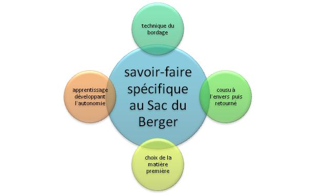 savoir-faire du Sac du Berger